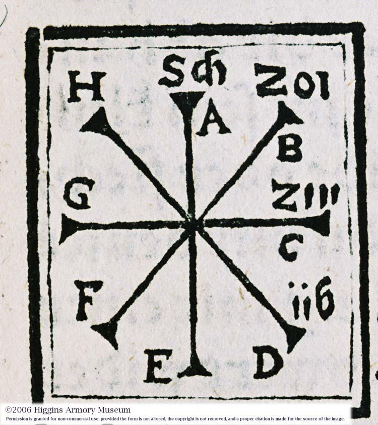 Meyer's cutting diagram